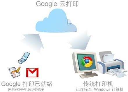 【视频】Google 云打印?