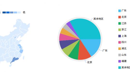 全国网友对 Linux 的关注人数比率 – 广东第一
