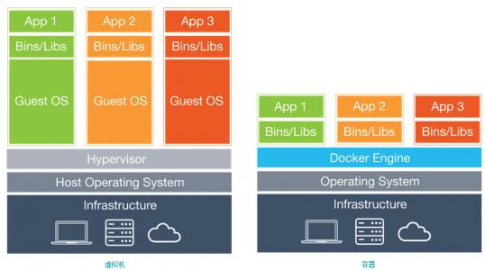 Docker:在 Ubuntu 15.04 上如何安装和基本用法