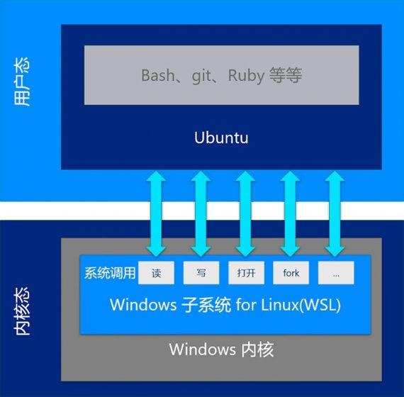Ubuntu on Windows 02