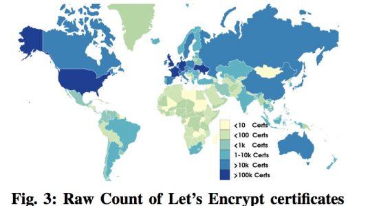 Let's Encrypt 推动 HTTPS 的普及Let's Encrypt 推动 HTTPS 的普及
