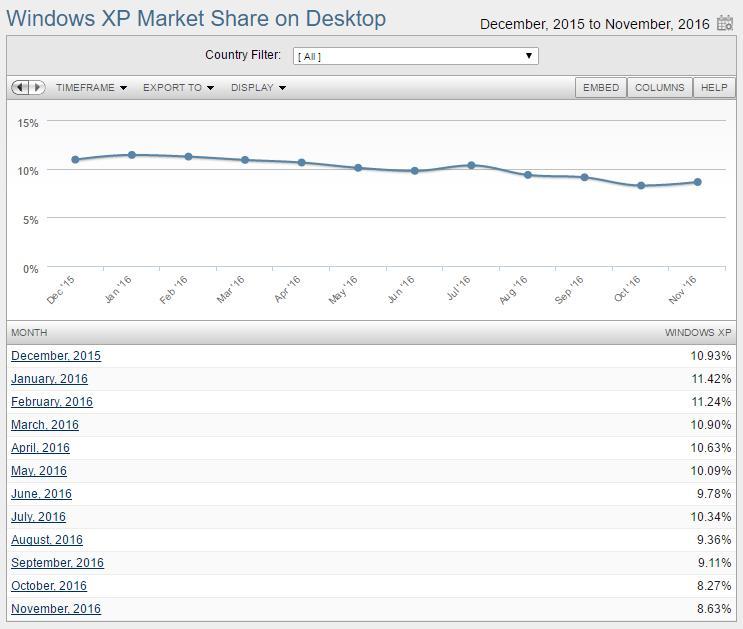 WindowsXP:百足之虫死而不僵WindowsXP:百足之虫死而不僵