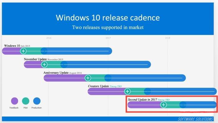 2017,微软将升级两次Windows 10系统!2017,微软将升级两次Windows 10系统!