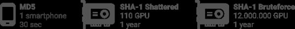 腻害!第一例SHA-1哈希碰撞实例腻害!第一例SHA-1哈希碰撞实例