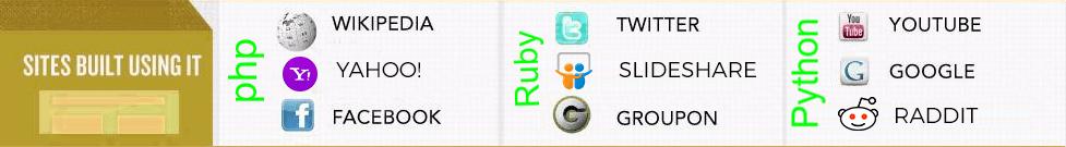 PHP、Python 和 Ruby 语言的区别PHP、Python 和 Ruby 语言的区别