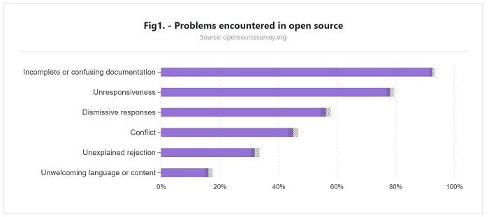 调查显示码农不重视开源项目文档调查显示码农不重视开源项目文档