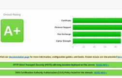 如何在Nginx上正确启用HTTPS,Let's Encrypt在Ubuntu 16.04 / 17.10上进行加密