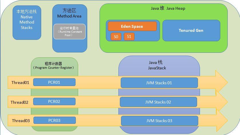 一起了解JVM的那些事儿一起了解JVM的那些事儿