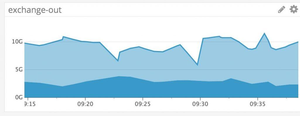 GitHub遭受有史以来最严重DDoS攻击GitHub遭受有史以来最严重DDoS攻击