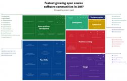 GitHub  2018 年开源项目趋势预测GitHub  2018 年开源项目趋势预测