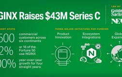 Nginx 的开发公司C 轮融资4300 万美元Nginx 的开发公司C 轮融资4300 万美元