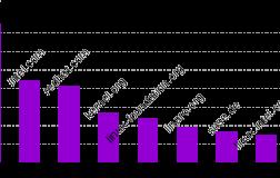 今年,已有3320名开发者为Linux内核贡献了225000行代码今年,已有3320名开发者为Linux内核贡献了225000行代码