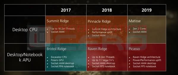 AMD发布带全新APU的新LINUX版本驱动AMD发布带全新APU的新LINUX版本驱动