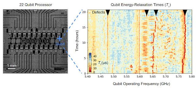 谷歌找到量子处理器的性能不稳的答案谷歌找到量子处理器的性能不稳的答案