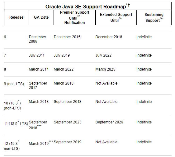 Java 你可以慢点吗?Java 11 / JDK 11 正式发布!Java 你可以慢点吗?Java 11 / JDK 11 正式发布!